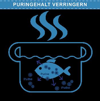 Fisch gekocht im Wasser gibt Purine ins Wasser ab.